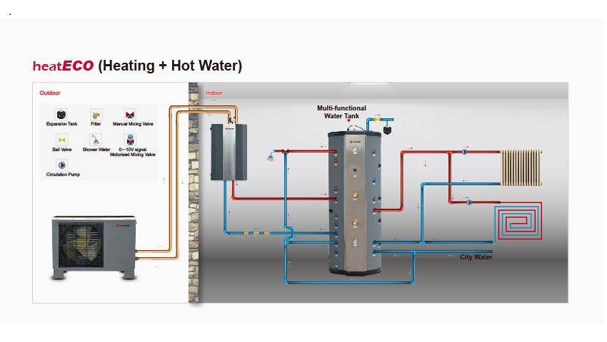 põrandakütte kollektori reguleerimine